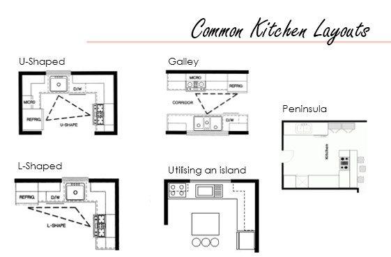 common kitchen layouts